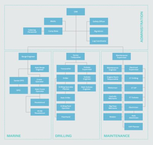 organization-diagram-green-2